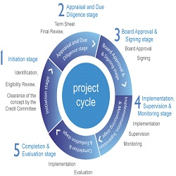 Project Management Development