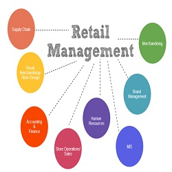 The Basics in Retail Management